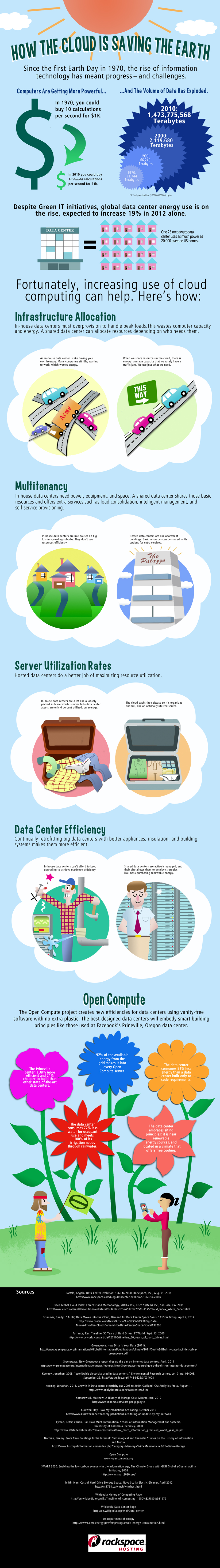 Rackspace® — [INFOGRAPHIC] How Cloud Computing is Saving the Earth