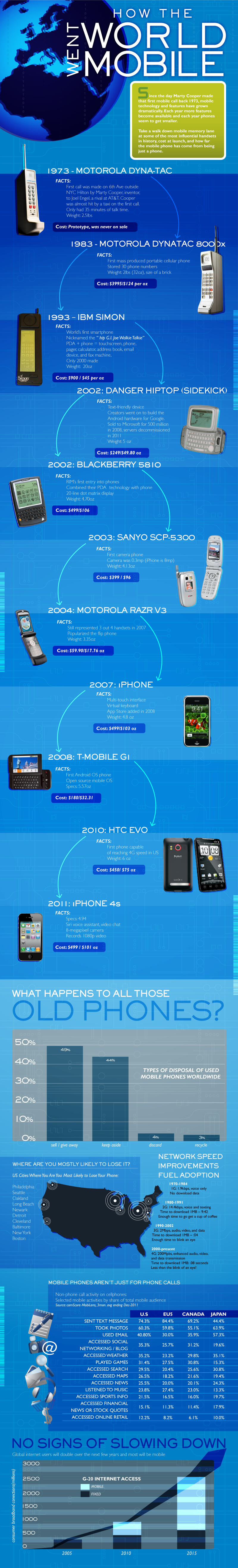 Rackspace® — The History of Mobile Phones – How the World Went Mobile [Infographic]