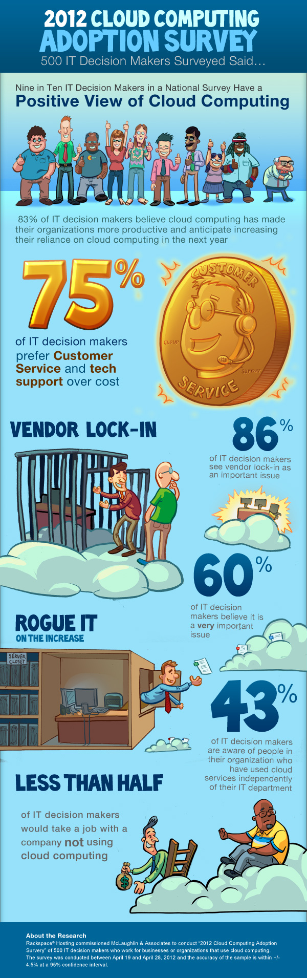 Rackspace® — Rogue IT, Cloud Lock-In Dominate Cloud Concerns [INFOGRAPHIC]