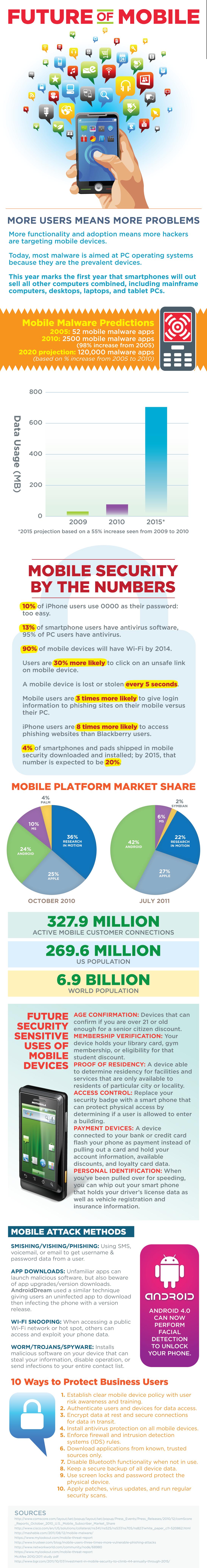 Mobile Compute